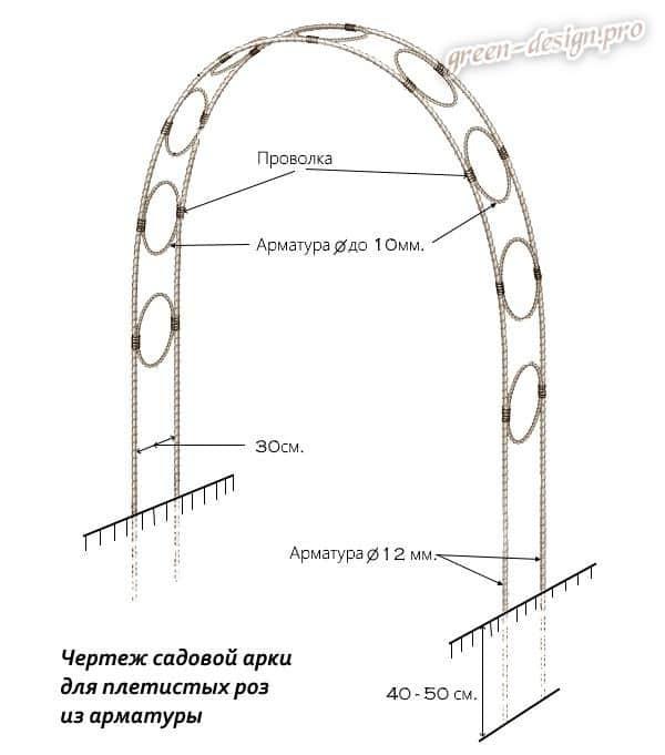 Чертёж садовой арки для плетистых роз из арматурыроз