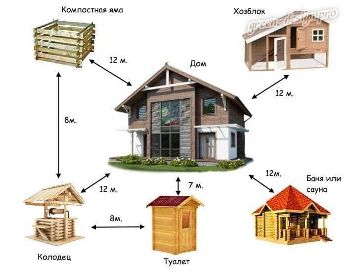 Растояние от дома до построек